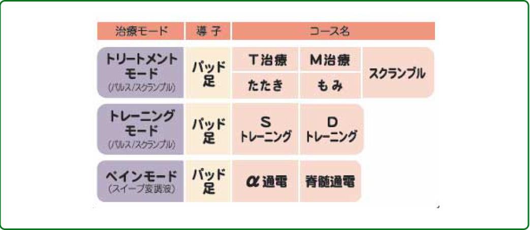 選べる9つの治療コース
